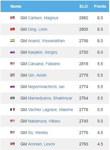 Chess Games Database Online - 365Chess com
